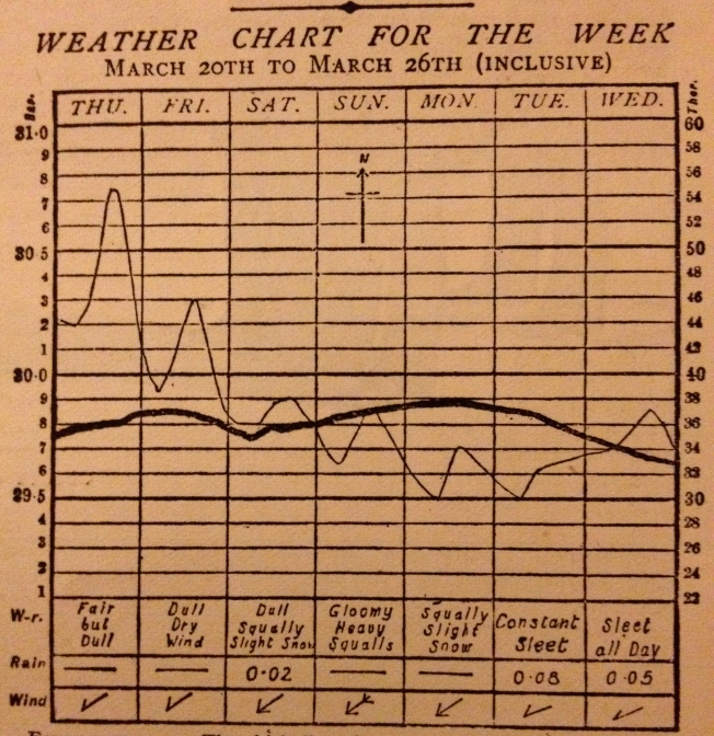 Chart showing weather patterns in the UK from 20.3.1879- 26.3.1879 (taken from The Graph